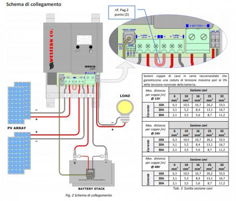 collegamento regolatore di carica WRM30